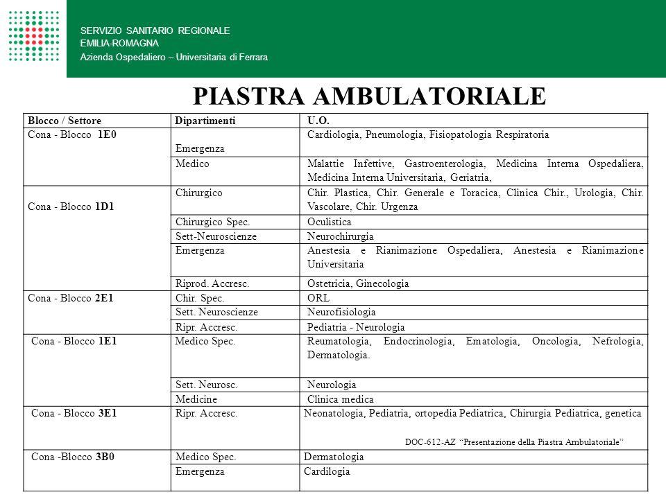 PIASTRA DAY HOSPITAL SERVIZIO SANITARIO REGIONALE EMILIA-ROMAGNA Azienda Ospedaliero – Universitaria di Ferrara Blocco / SettoreDipartimentiU.O.