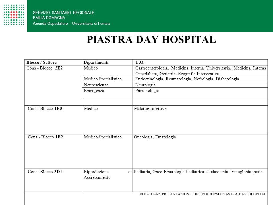 SERVIZIO SANITARIO REGIONALE EMILIA-ROMAGNA Azienda Ospedaliero – Universitaria di Ferrara Blocco1E01E11E21E31D13B0 Coordinatore11121 Infermieri1614761812 Tecnici audiometristi 4 Logopedista3 Tecnici neurofisiologia 6 Ostetriche5 PIASTRA AMBULATORIALE RISORSE ASSEGNATE