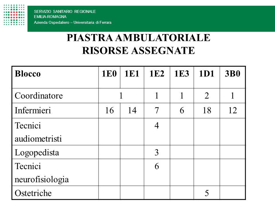 SERVIZIO SANITARIO REGIONALE EMILIA-ROMAGNA Azienda Ospedaliero – Universitaria di Ferrara Blocco1E22E21E03D1 Coordinatore1111 Infermieri151738 OSS33 PIASTRA DAY HOSPITAL RISORSE ASSEGNATE