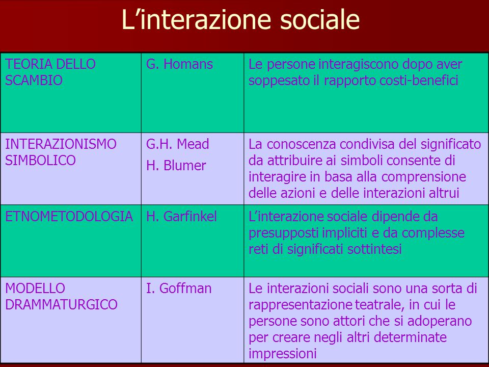 L'interazione sociale TEORIA DELLO SCAMBIO G. HomansLe persone interagiscono dopo aver soppesato il rapporto costi-benefici INTERAZIONISMO SIMBOLICO G