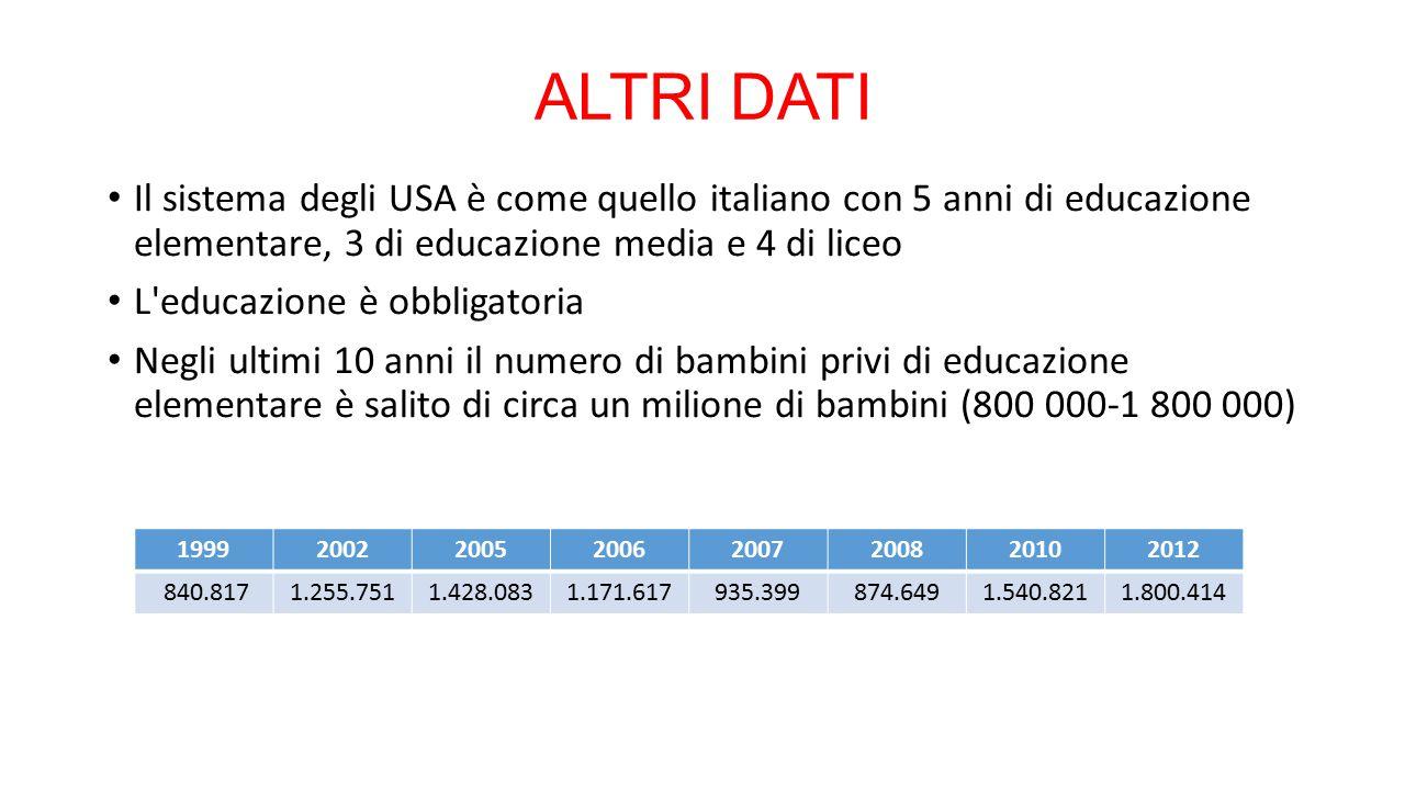 ALTRI DATI Il sistema degli USA è come quello italiano con 5 anni di educazione elementare, 3 di educazione media e 4 di liceo L educazione è obbligatoria Negli ultimi 10 anni il numero di bambini privi di educazione elementare è salito di circa un milione di bambini (800 000-1 800 000) 19992002200520062007200820102012 840.8171.255.7511.428.0831.171.617935.399874.6491.540.8211.800.414