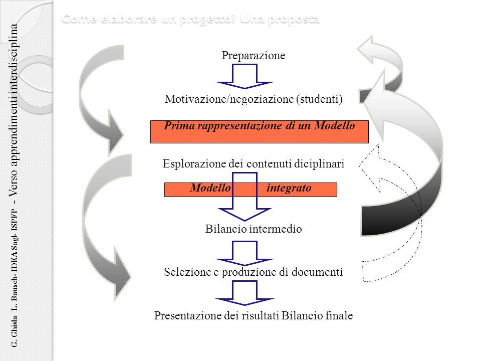 Come elaborare un progetto? Una proposta G. Ghisla L. Bausch- IDEA Sagl- ISPFP - Verso apprendimenti interdisciplina Preparazione Motivazione/negoziaz