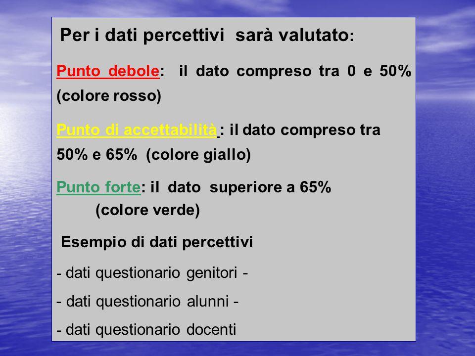 Criteri di valutazione Per i dati oggettivi il criterio viene esplicitato di volta in volta - Esempio di dati oggettivi - Titolo di studio genitori -