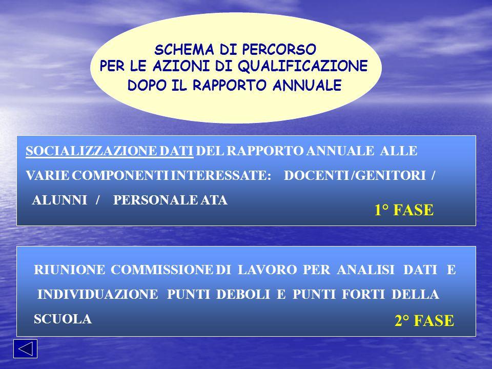 LA COMMISSIONE POF/AUTOANALISI (presieduta dalla Dirigente Scolastica) nei mesi di Settembre/Ottobre INDIVIDUA LE AZIONI IMMEDIATAMENTE ATTUABILI PER