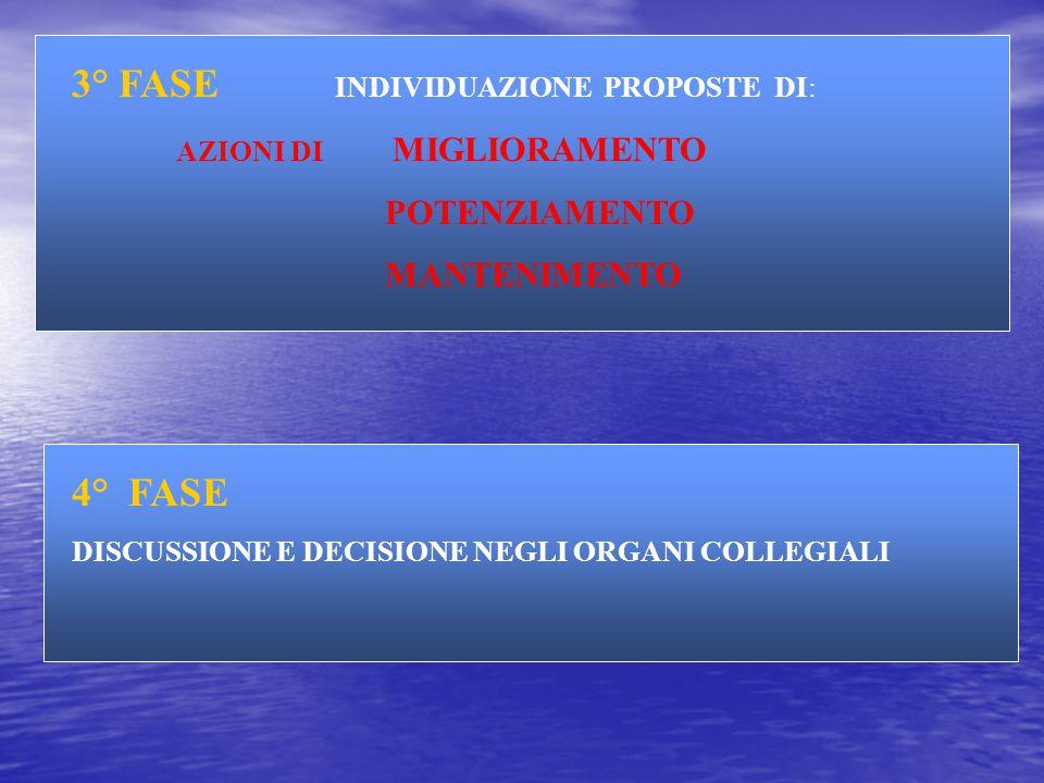 SCHEMA DI PERCORSO PER LE AZIONI DI QUALIFICAZIONE DOPO IL RAPPORTO ANNUALE SOCIALIZZAZIONE DATI DEL RAPPORTO ANNUALE ALLE VARIE COMPONENTI INTERESSATE: DOCENTI /GENITORI / ALUNNI / PERSONALE ATA RIUNIONE COMMISSIONE DI LAVORO PER ANALISI DATI E INDIVIDUAZIONE PUNTI DEBOLI E PUNTI FORTI DELLA SCUOLA 1° FASE 2° FASE