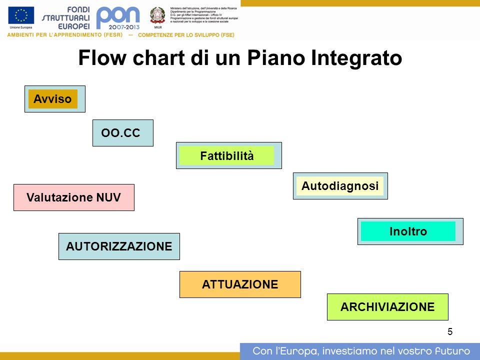 5 Flow chart di un Piano Integrato Avviso OO.CC Autodiagnosi Fattibilità Inoltro Valutazione NUV AUTORIZZAZIONE ATTUAZIONE ARCHIVIAZIONE