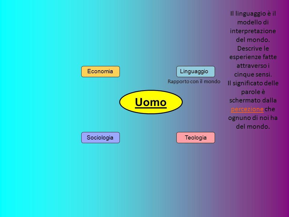 Uomo Economia SociologiaTeologia Linguaggio Il linguaggio è il modello di interpretazione del mondo.