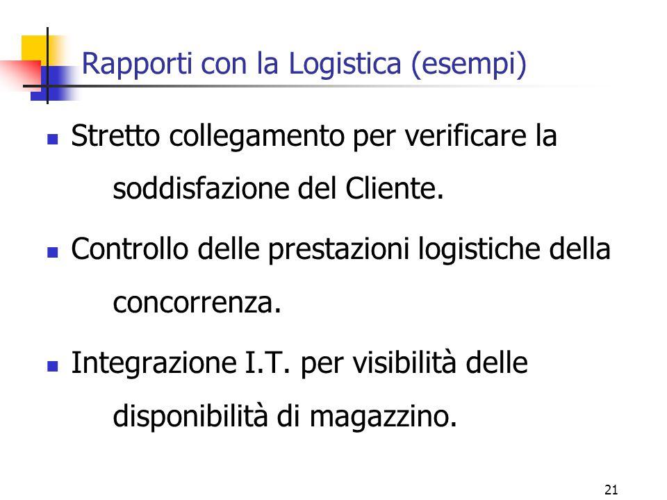 21 Rapporti con la Logistica (esempi) Stretto collegamento per verificare la soddisfazione del Cliente. Controllo delle prestazioni logistiche della c
