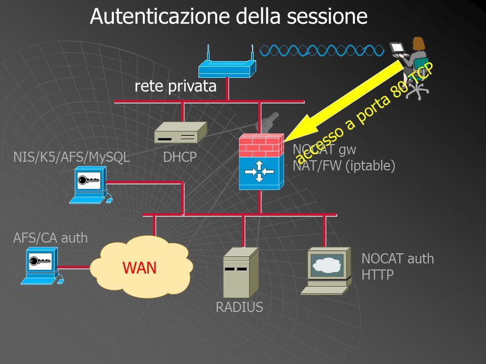 NOCAT gw NAT/FW (iptable) WAN DHCP NOCAT auth HTTP RADIUS NIS/K5/AFS/MySQL AFS/CA auth accesso a porta 80 TCP Autenticazione della sessione rete priva
