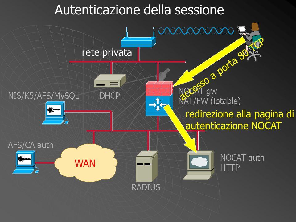 NOCAT gw NAT/FW (iptable) WAN DHCP NOCAT auth HTTP RADIUS NIS/K5/AFS/MySQL AFS/CA auth accesso a porta 80 TCP redirezione alla pagina di autenticazion