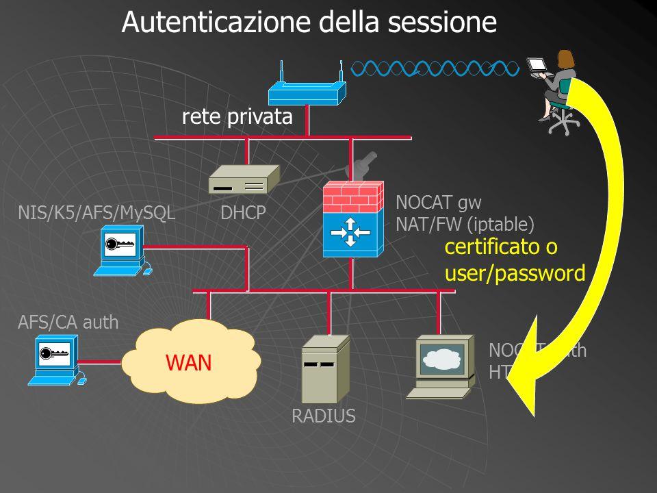 NOCAT gw NAT/FW (iptable) WAN DHCP NOCAT auth HTTP RADIUS NIS/K5/AFS/MySQL AFS/CA auth certificato o user/password Autenticazione della sessione rete