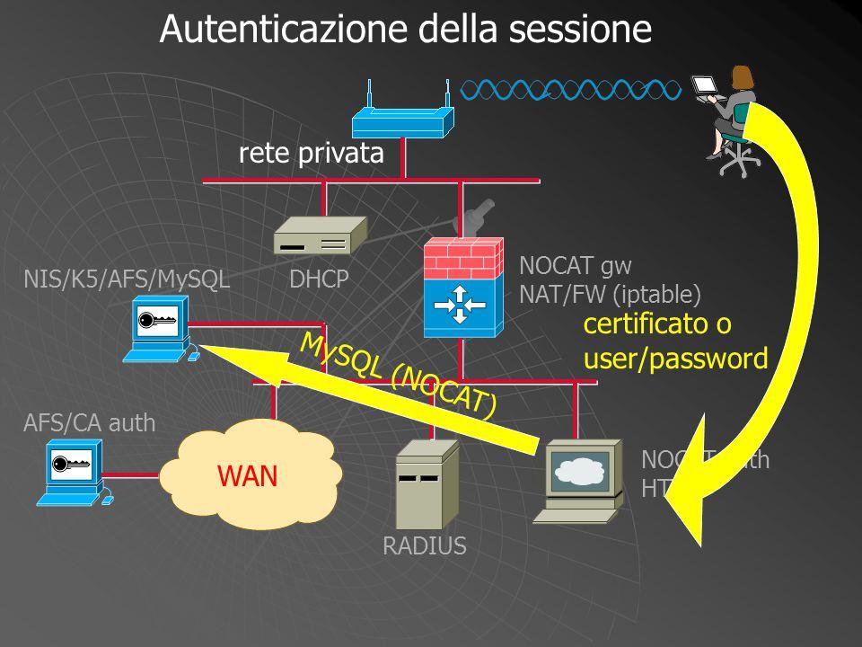 NOCAT gw NAT/FW (iptable) WAN DHCP NOCAT auth HTTP RADIUS NIS/K5/AFS/MySQL AFS/CA auth certificato o user/password MySQL (NOCAT) Autenticazione della