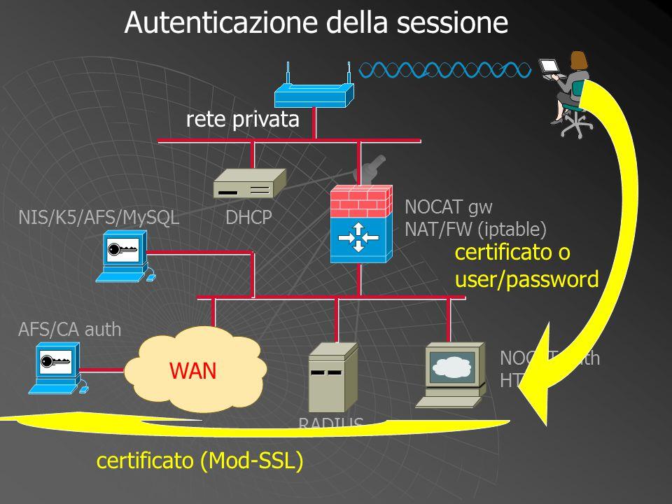 NOCAT gw NAT/FW (iptable) WAN DHCP NOCAT auth HTTP RADIUS NIS/K5/AFS/MySQL AFS/CA auth certificato o user/password certificato (Mod-SSL) Autenticazion