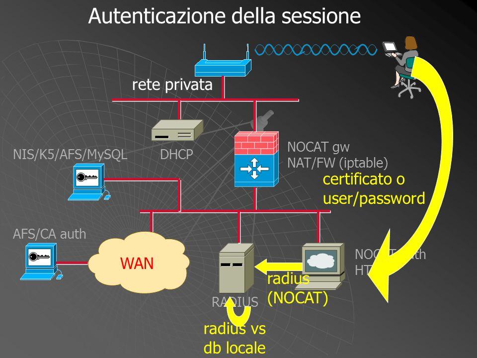 NOCAT gw NAT/FW (iptable) WAN DHCP NOCAT auth HTTP RADIUS NIS/K5/AFS/MySQL AFS/CA auth certificato o user/password radius (NOCAT) radius vs db locale