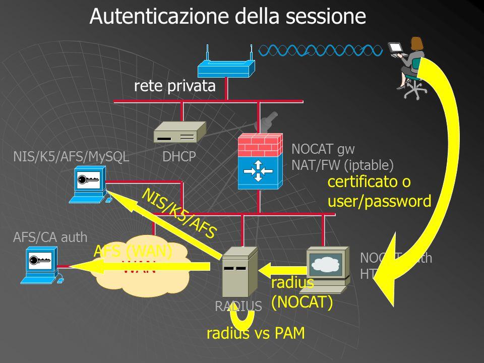 NOCAT gw NAT/FW (iptable) radius vs PAM WAN DHCP NOCAT auth HTTP RADIUS NIS/K5/AFS/MySQL AFS/CA auth certificato o user/password radius (NOCAT) Autent