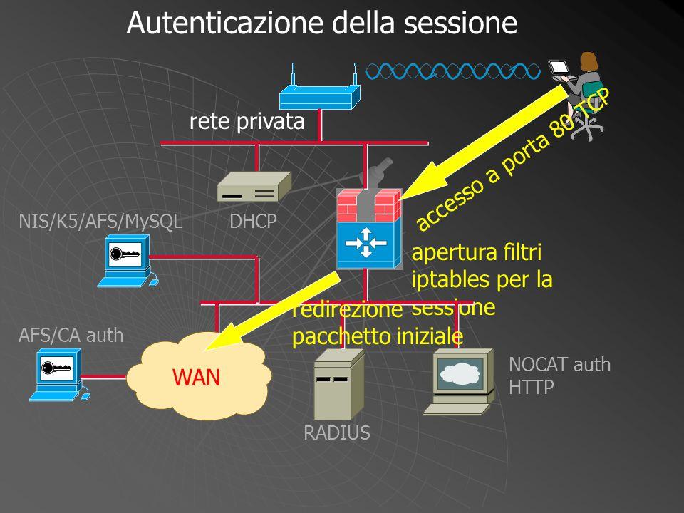apertura filtri iptables per la sessione WAN DHCP NOCAT auth HTTP RADIUS NIS/K5/AFS/MySQL AFS/CA auth Autenticazione della sessione rete privata acces