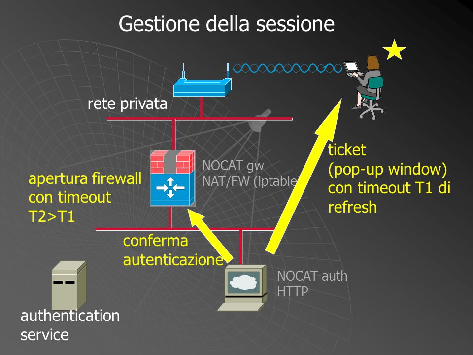 NOCAT gw NAT/FW (iptable) NOCAT auth HTTP Gestione della sessione authentication service ticket (pop-up window) con timeout T1 di refresh conferma autenticazione rete privata apertura firewall con timeout T2>T1
