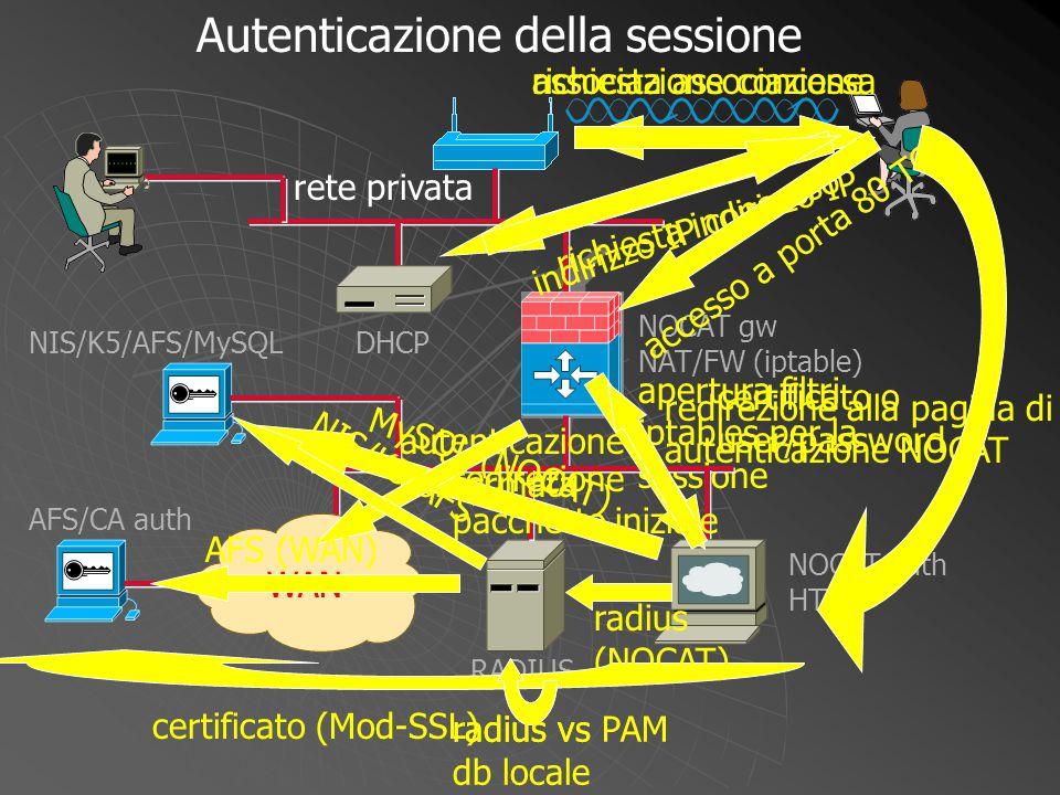 NOCAT gw NAT/FW (iptable) WAN DHCP NOCAT auth HTTP RADIUS NIS/K5/AFS/MySQL AFS/CA auth certificato o user/password radius (NOCAT) radius vs db locale Autenticazione della sessione rete privata