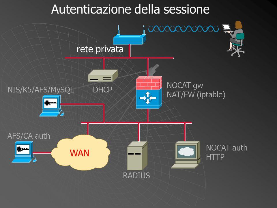 NOCAT gw NAT/FW (iptable) WAN DHCP NOCAT auth HTTP RADIUS NIS/K5/AFS/MySQL AFS/CA auth richiesta associazione Autenticazione della sessione rete privata