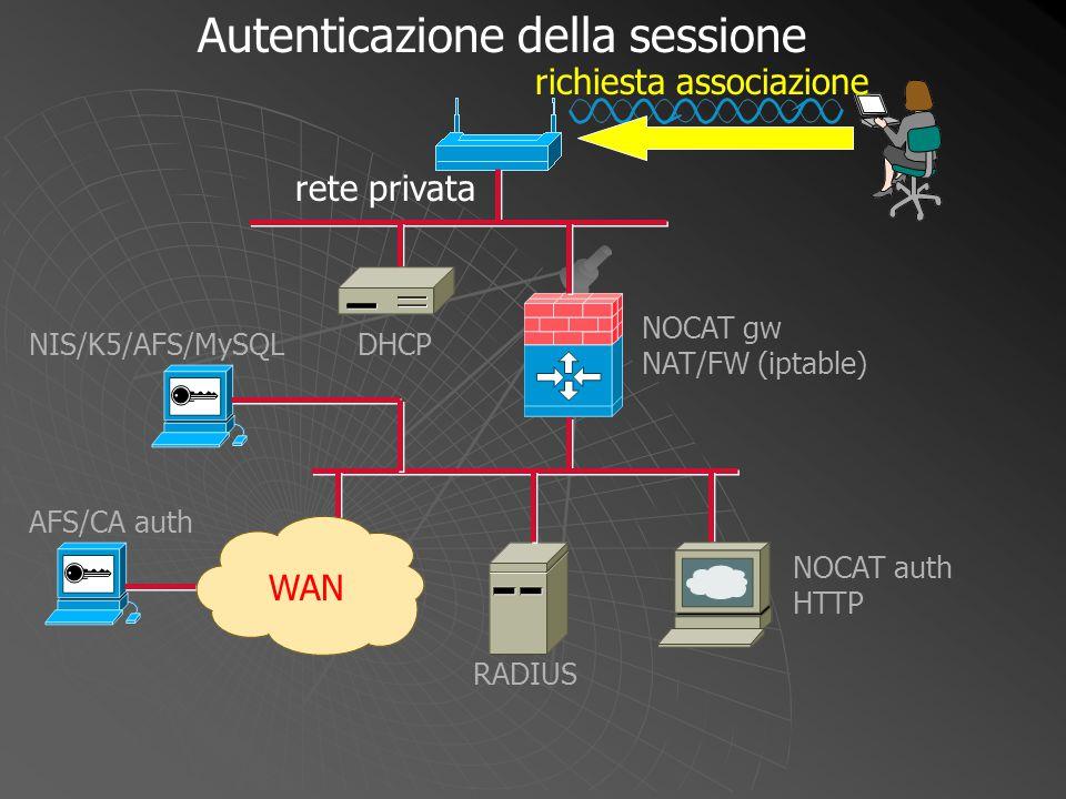 NOCAT gw NAT/FW (iptable) autenticazione confermata WAN DHCP NOCAT auth HTTP RADIUS NIS/K5/AFS/MySQL AFS/CA auth certificato o user/password Autenticazione della sessione rete privata