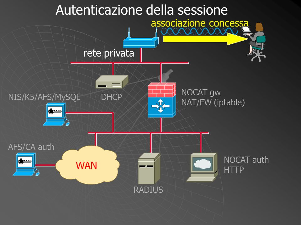 NOCAT gw NAT/FW (iptable) WAN DHCP NOCAT auth HTTP RADIUS NIS/K5/AFS/MySQL AFS/CA auth richiesta indirizzo IP Autenticazione della sessione rete privata