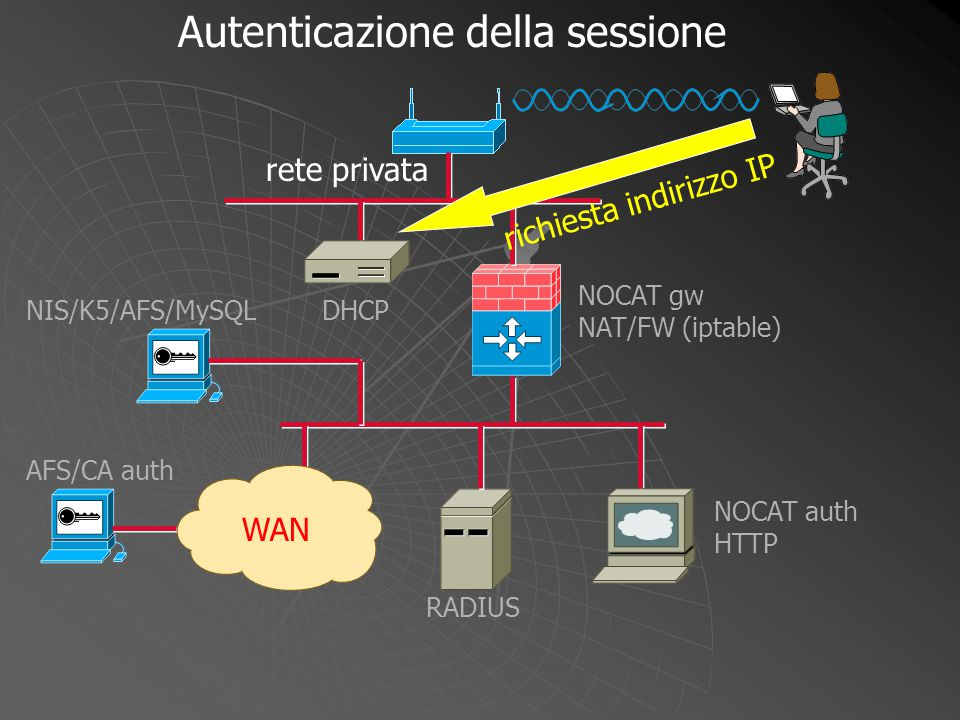 indirizzo IP concesso NOCAT gw NAT/FW (iptable) WAN DHCP NOCAT auth HTTP RADIUS NIS/K5/AFS/MySQL AFS/CA auth Autenticazione della sessione rete privata