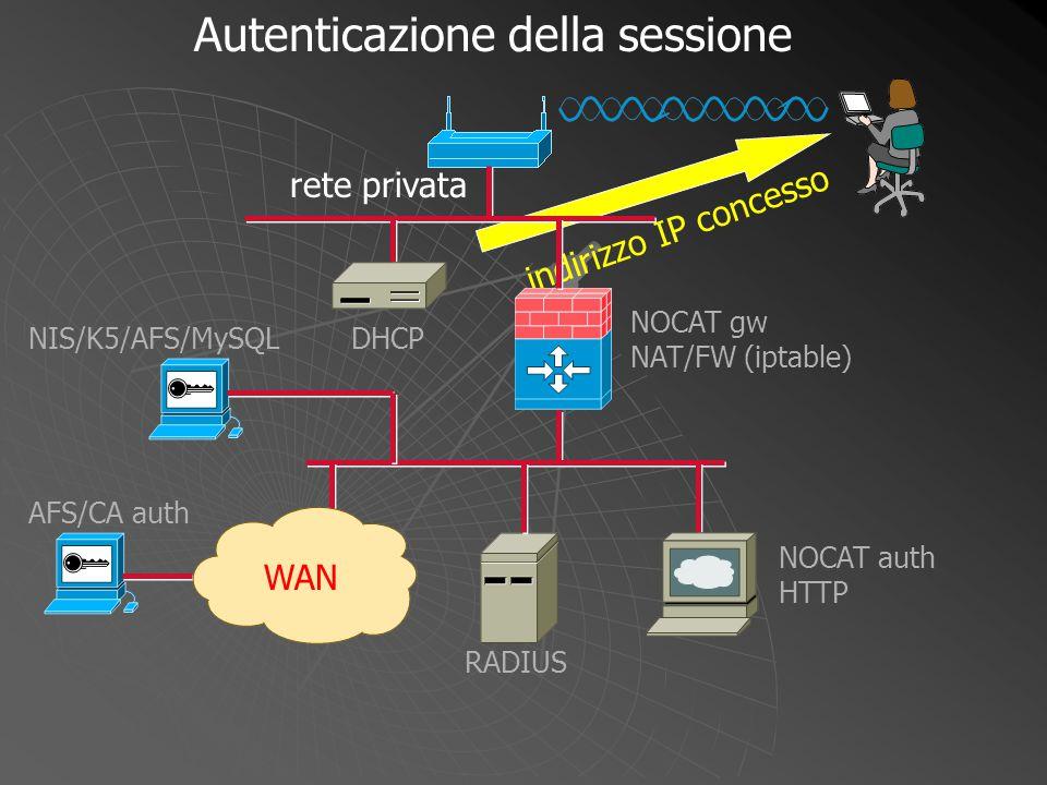 indirizzo IP concesso NOCAT gw NAT/FW (iptable) WAN DHCP NOCAT auth HTTP RADIUS NIS/K5/AFS/MySQL AFS/CA auth Autenticazione della sessione rete privat