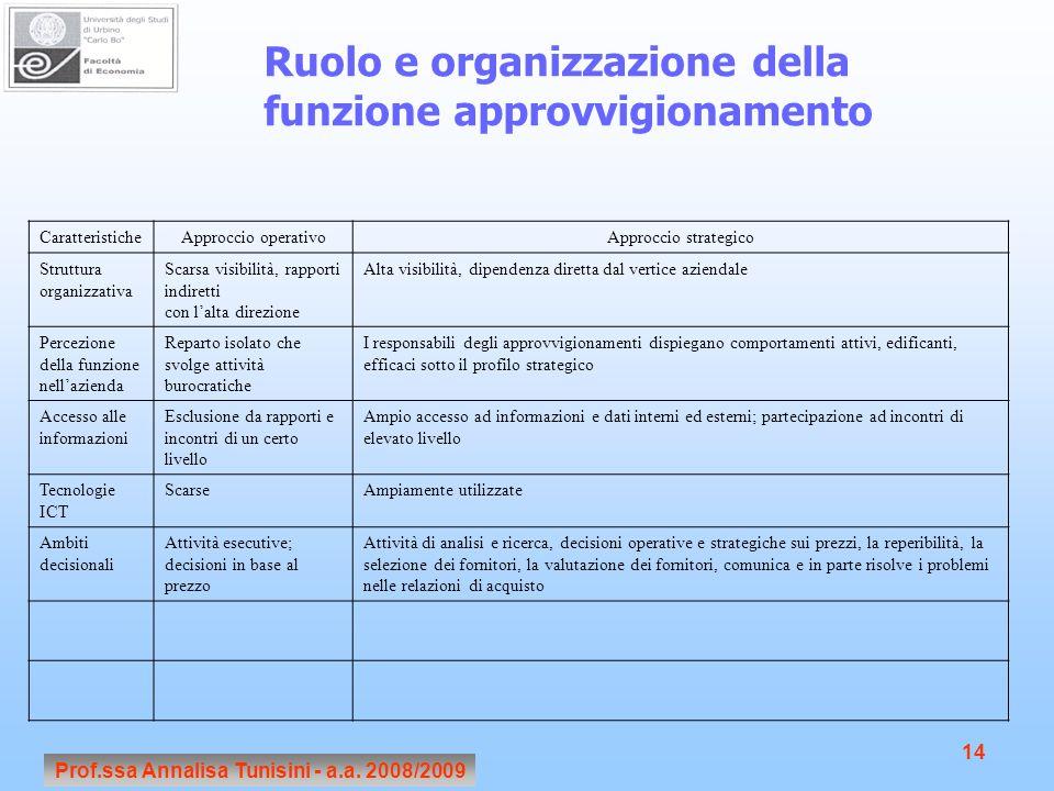 Prof.ssa Annalisa Tunisini - a.a. 2008/2009 14 Ruolo e organizzazione della funzione approvvigionamento CaratteristicheApproccio operativoApproccio st