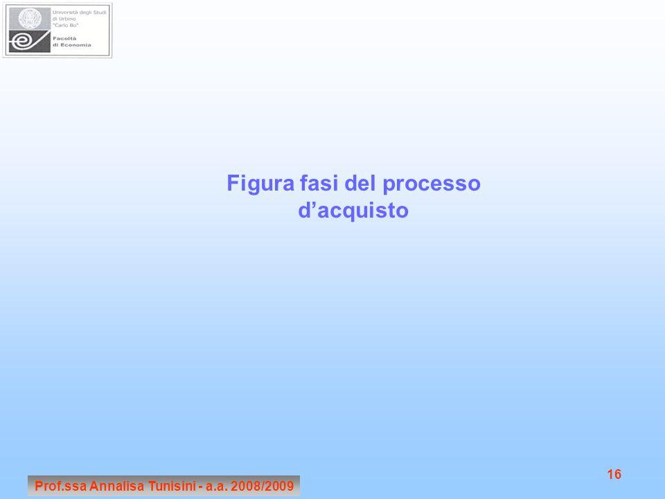Prof.ssa Annalisa Tunisini - a.a. 2008/2009 16 Figura fasi del processo d'acquisto
