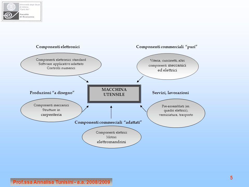 Prof.ssa Annalisa Tunisini - a.a. 2008/2009 5 MACCHINA UTENSILE Pre-assemblati (es.