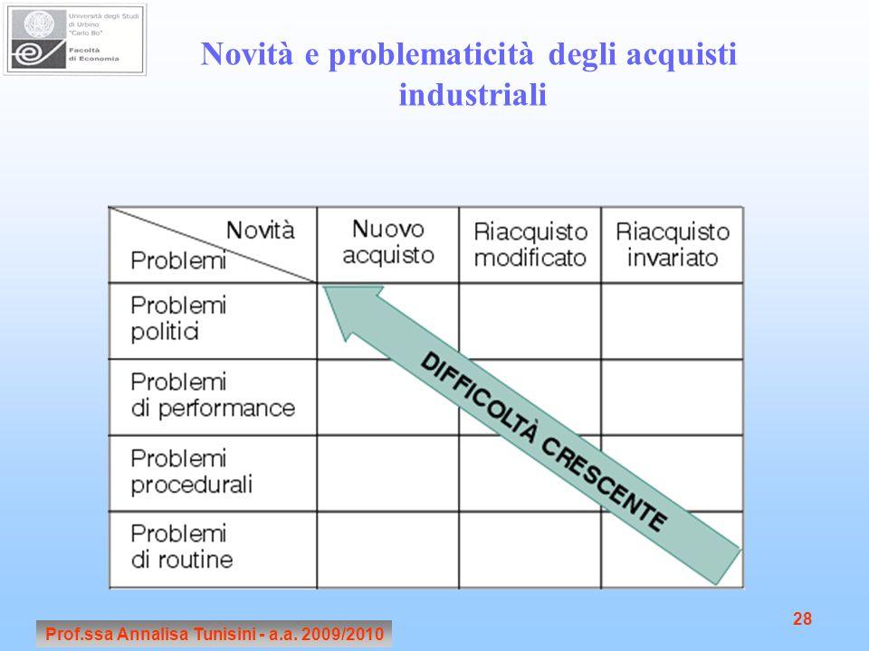 Prof.ssa Annalisa Tunisini - a.a. 2009/2010 Novità e problematicità degli acquisti industriali 28