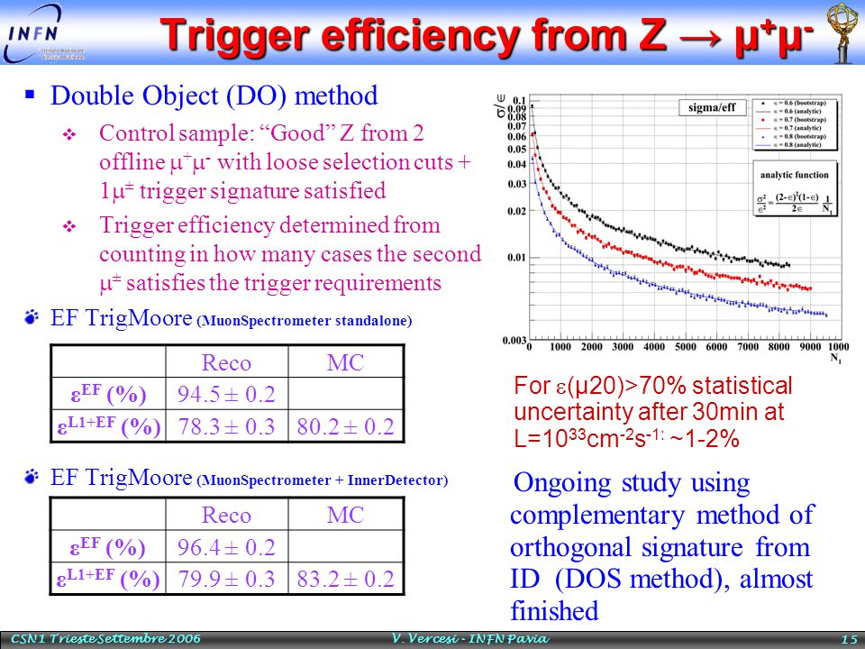 "CSN1 Trieste Settembre 2006 V. Vercesi - INFN Pavia 15 Trigger efficiency from Z → μ + μ -  Double Object (DO) method  Control sample: ""Good"" Z from"