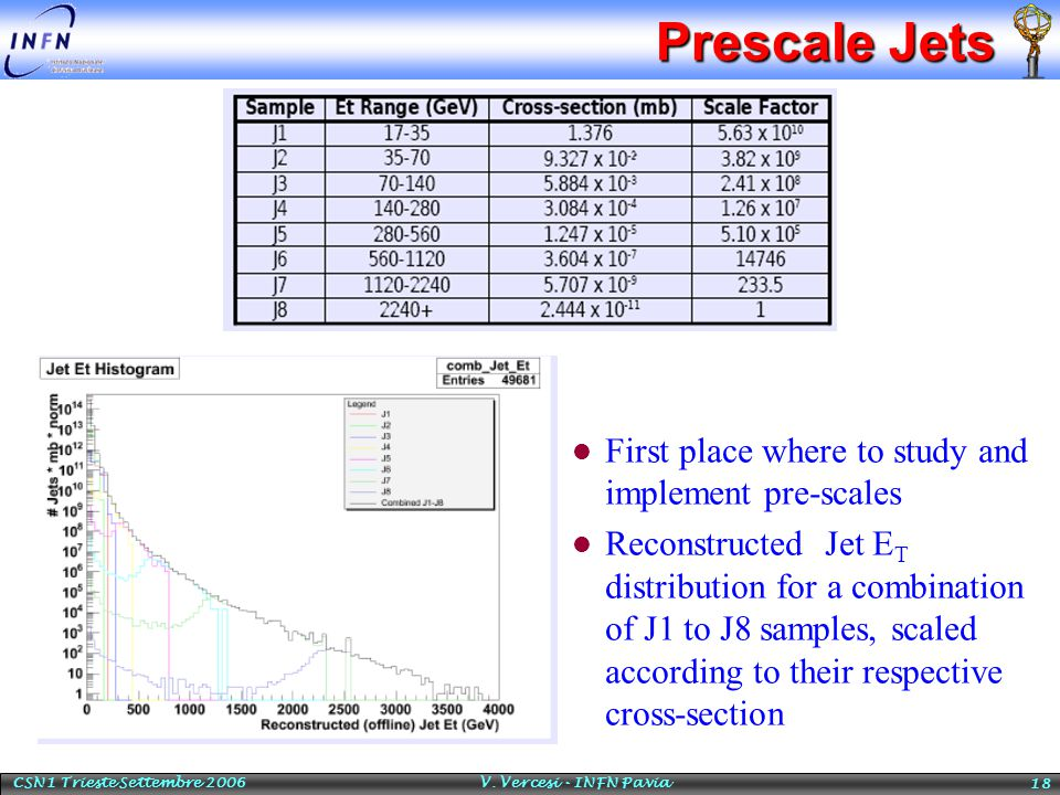 CSN1 Trieste Settembre 2006 V. Vercesi - INFN Pavia 18 Prescale Jets l First place where to study and implement pre-scales l Reconstructed Jet E T dis