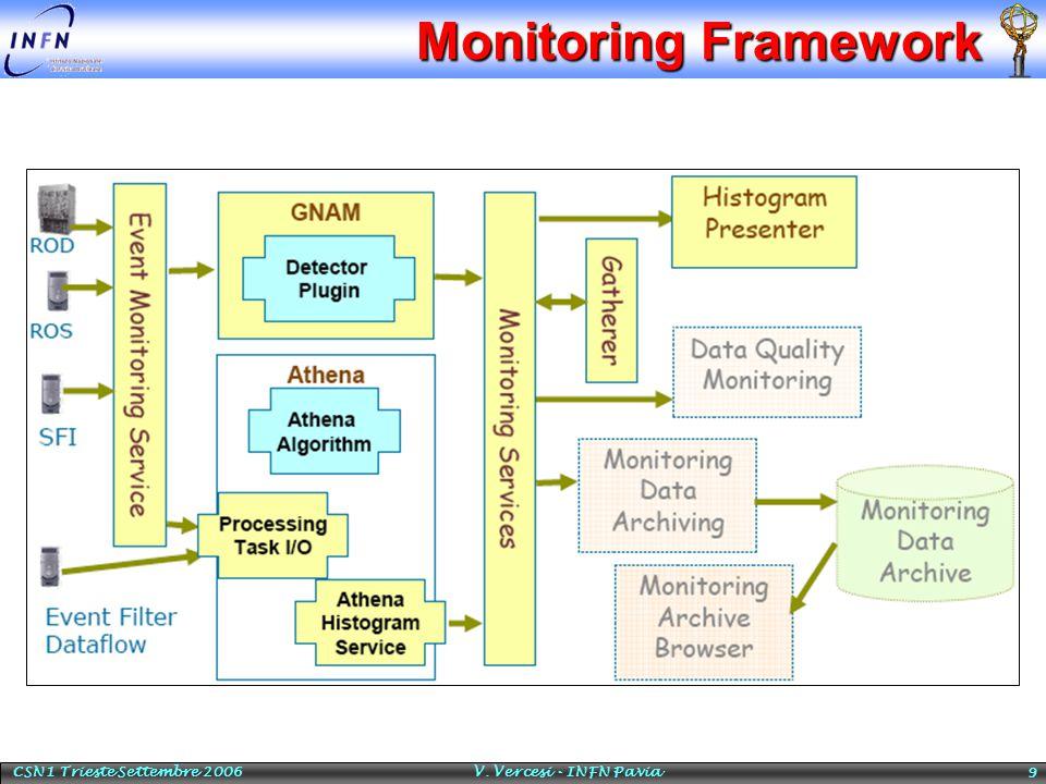 CSN1 Trieste Settembre 2006 V. Vercesi - INFN Pavia 9 Monitoring Framework