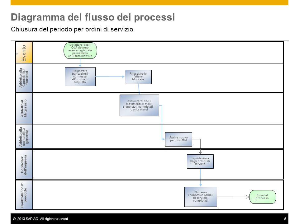 ©2013 SAP AG. All rights reserved.5 Diagramma del flusso dei processi Chiusura del periodo per ordini di servizio Addetto alla Contabilit à fornitori