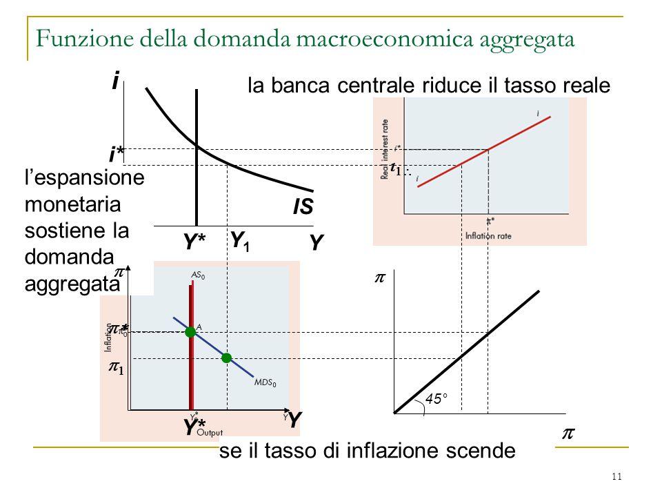 11 i Y IS i* Y*   se il tasso di inflazione scende la banca centrale riduce il tasso reale    l'espansione monetaria sostiene la domanda aggr