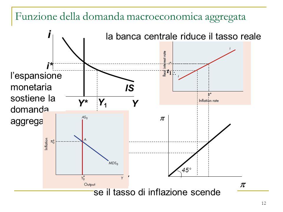 12 i Y IS i* Y*   se il tasso di inflazione scende la banca centrale riduce il tasso reale    l'espansione monetaria sostiene la domanda aggr