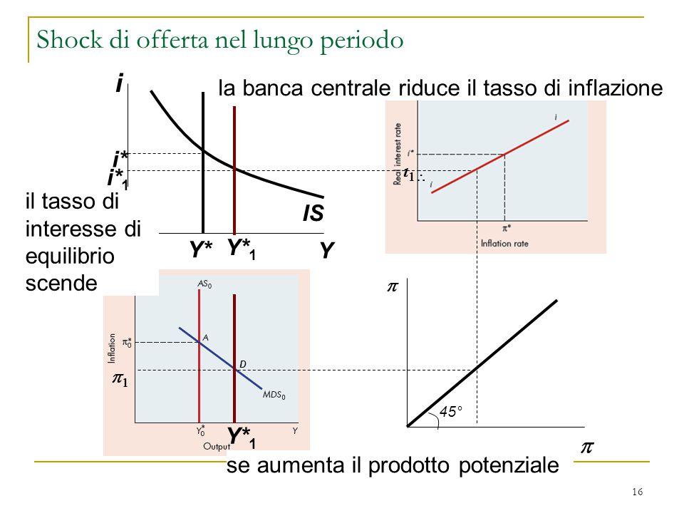16 i Y IS i* Y*   se aumenta il prodotto potenziale la banca centrale riduce il tasso di inflazione    il tasso di interesse di equilibrio sc