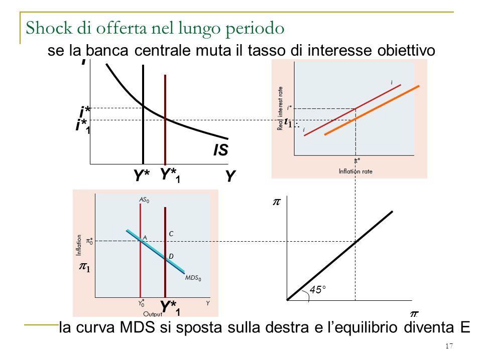 17 i Y IS i* Y*   se la banca centrale muta il tasso di interesse obiettivo    Y* 1 45° Y* 1 i* 1 Shock di offerta nel lungo periodo D la cur