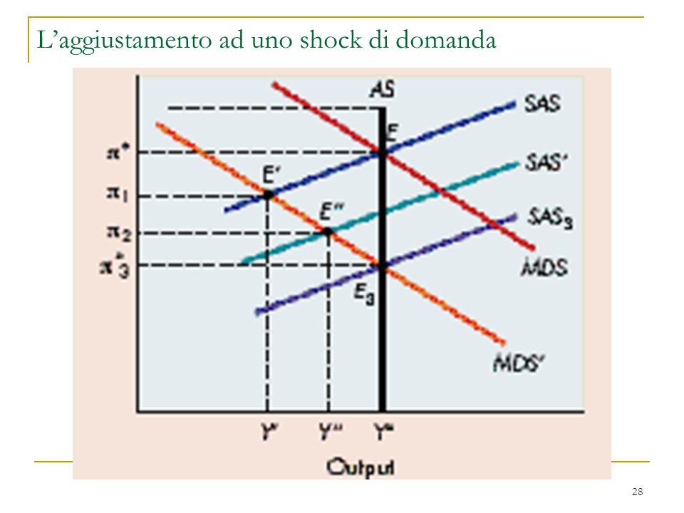 28 L'aggiustamento ad uno shock di domanda