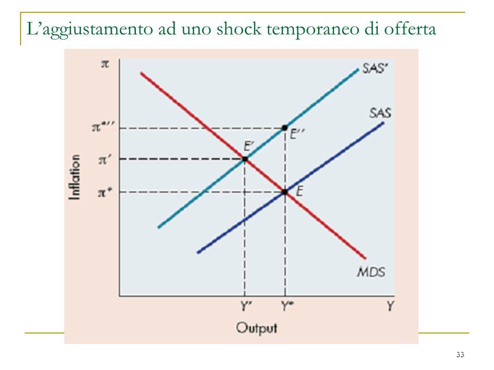 33 L'aggiustamento ad uno shock temporaneo di offerta