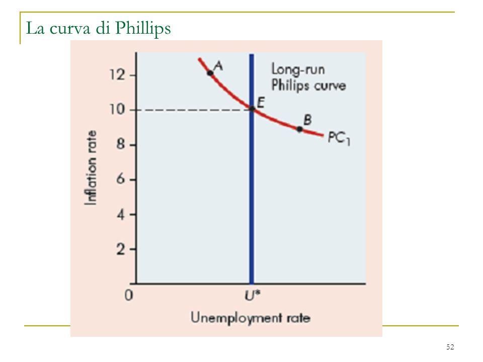 52 La curva di Phillips