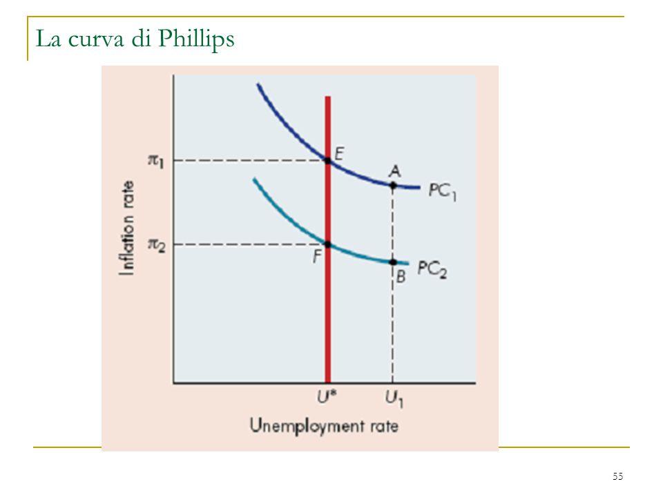 55 La curva di Phillips