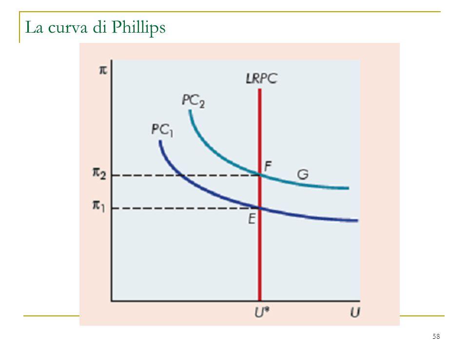 58 La curva di Phillips
