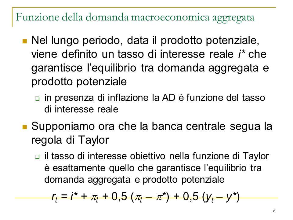 6 Nel lungo periodo, data il prodotto potenziale, viene definito un tasso di interesse reale i* che garantisce l'equilibrio tra domanda aggregata e pr
