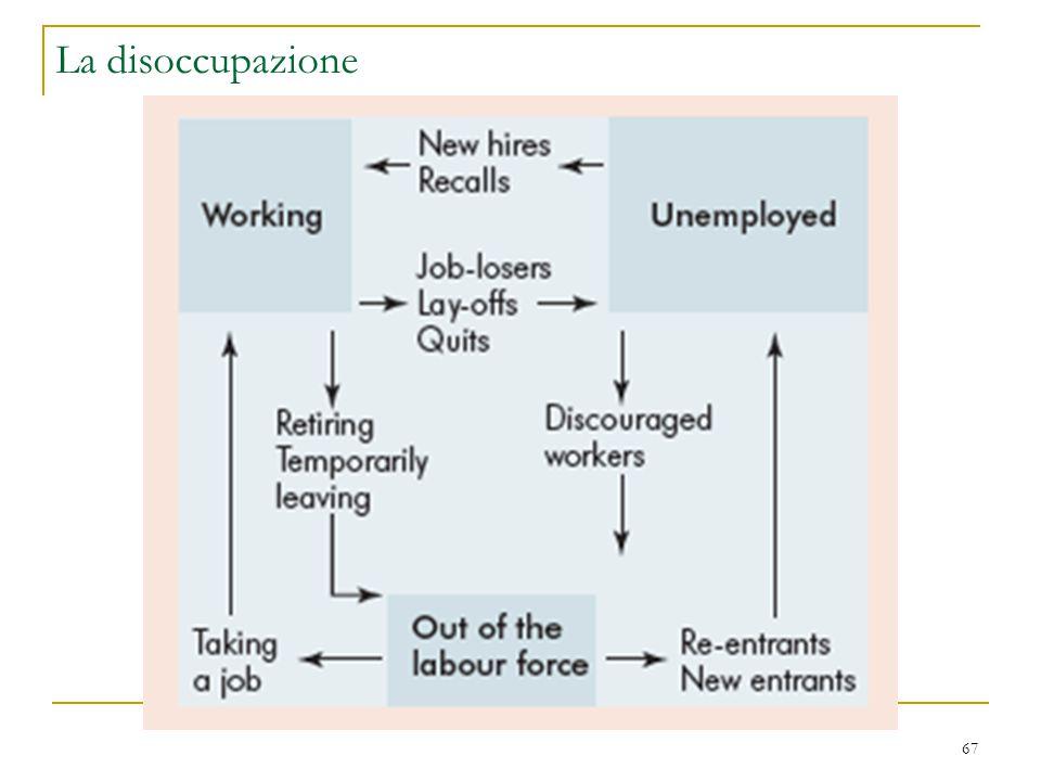 67 La disoccupazione