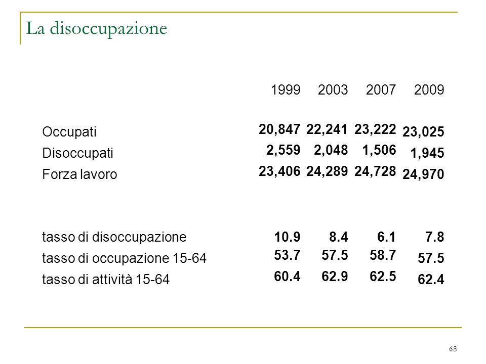 68 La disoccupazione 1999200320072009 Occupati 20,84722,24123,222 23,025 Disoccupati 2,5592,0481,506 1,945 Forza lavoro 23,40624,28924,728 24,970 tass