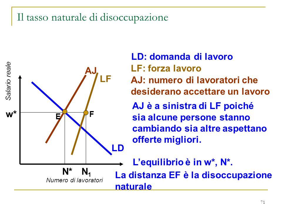 71 Il tasso naturale di disoccupazione Numero di lavoratori Salario reale LD LD: domanda di lavoro LF LF: forza lavoro AJ AJ: numero di lavoratori che