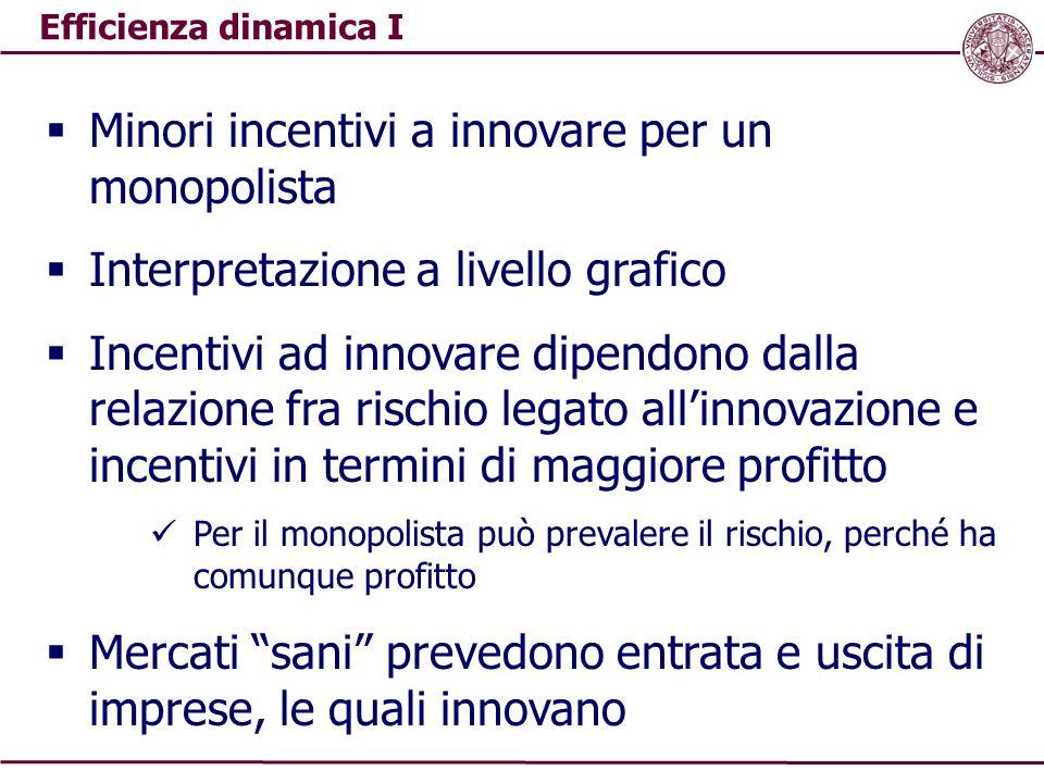 Efficienza dinamica I  Minori incentivi a innovare per un monopolista  Interpretazione a livello grafico  Incentivi ad innovare dipendono dalla rel