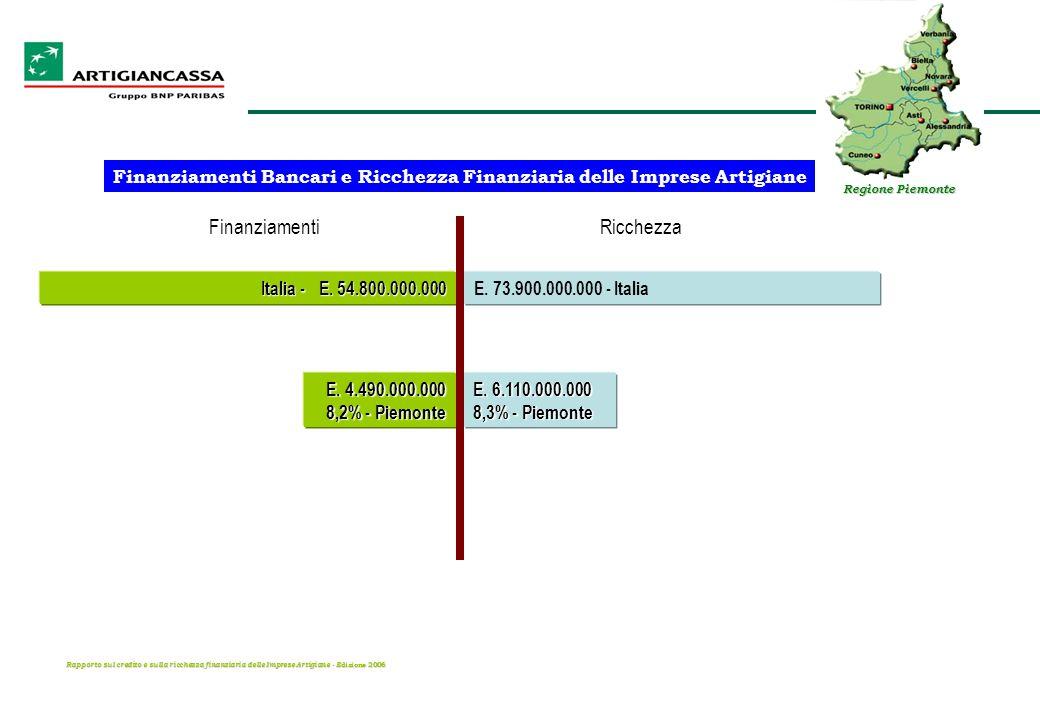 Rapporto sul credito e sulla ricchezza finanziaria delle Imprese Artigiane - E dizione 2006 Italia - E. 54.800.000.000 E. 73.900.000.000 - Italia E. 6
